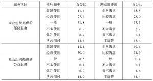 表2 公共服务、便民服务与公益服务的使用状况和满意度-续表
