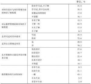 表9 社区社会组织概况及其专业化水平