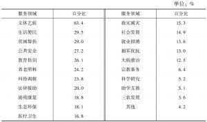 表10 社区社会组织的服务领域及占比