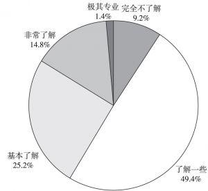 图4 对老年服务了解程度