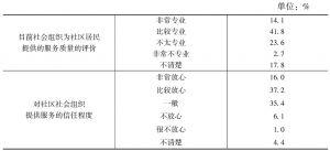 表12 居民对社区社会组织服务的专业性评价及信任程度