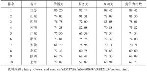 表4 部分省市政务微博竞争力排行榜