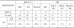 表1 新疆采供血机构固定献血点分布及献血设施情况