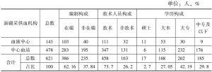 表2 2015年新疆采供血机构人员构成情况