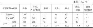 表3 2015年新疆采供血机构业务科室人员分配情况