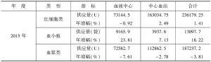 表6 2013~2015年新疆采供血机构临床供血情况-续表