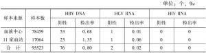 表7 2015年1月至2016年4月乌鲁木齐市血液中心核酸检测汇总