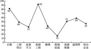 图14 后勤与基建类目关键词及其出现频率