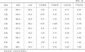 表1-7 不同村民小组耕地面积统计情况