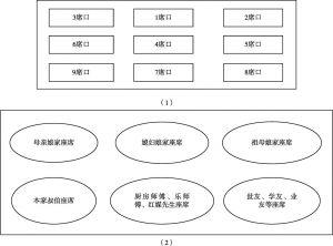 图4-10 正式座席安排