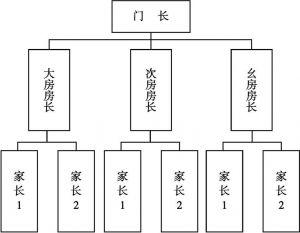图6-3 家门治理架构