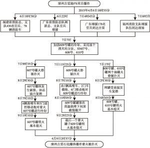 图5 福建漳州古雷港PX项目爆炸现场情况路线