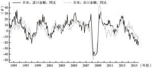 图2 日本进出口同比增速