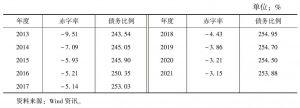表1 IMF预测日本赤字率和债务比例
