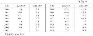 表2 日本经济增长率