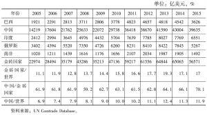 表3 2005~2015年金砖国家货物进出口总额