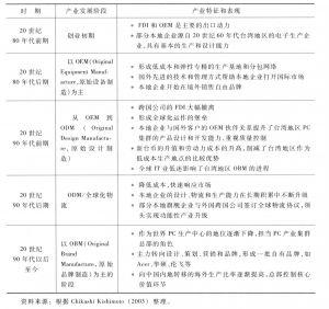 表2-8 中国台湾地区PC产业发展历程