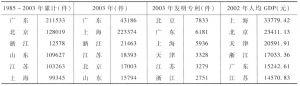表2-10 专利申请数居前六位的地区分布