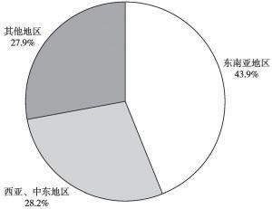 """图1 各地区占""""一带一路""""沿线国家与中国贸易总额比例"""
