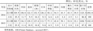 表5 2014~2015年东盟十大主要出口市场