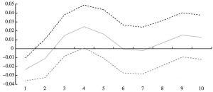 图5 ln<italic>L</italic>对ln<italic>FDI</italic>的广义脉冲响应