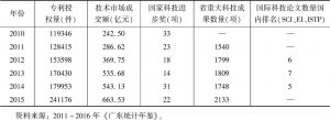 表5 广东科技产出的情况