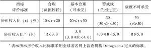 表9.3 住房可支付能力的衡量标准