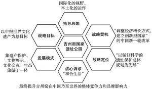 图2 吉州窑发展战略