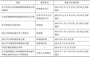 规范性文件-续表