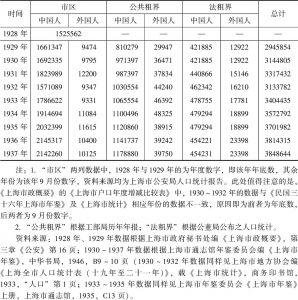 表3-2-2 1928~1937年上海市区及租界人口数量
