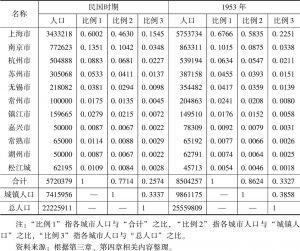 表I 江南5万人以上城市及其占江南城镇人口及总人口的比例