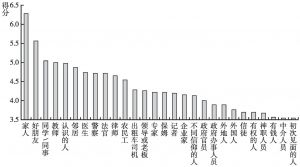 图10 居民对不同角色的信任排序