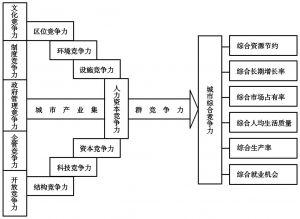 图3-4 城市竞争力弓弦箭模型