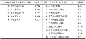 表12-13 城市竞争环境对租赁和商务服务业集群的影响