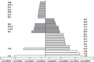 图9-1 京津冀城市群与长三角城市群各城市发展阶段对比