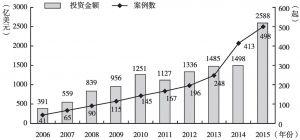 图14 2006~2015年中国企业跨国并购规模