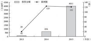 图15 2013~2015年中国企业绿地投资规模