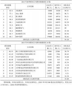 表5 2015年世界跨国公司与中国跨国公司的国际化员工比例对比