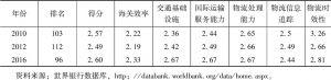 表1 伊朗物流绩效指数得分及排名情况