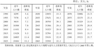 表1-20 未来中国老年人口规模及老龄化变化趋势