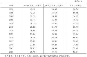 表3-8 未来中国人口抚养比的变化趋势