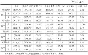 表8-4 中国60岁以上人口受教育程度