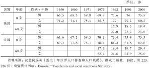 表9-9 英国与法国分性别出生时0岁和60岁预期寿命