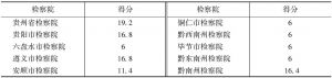 表3 新媒体平台建设板块得分情况(满分20分)