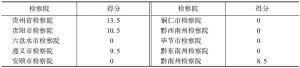 表5 检察队伍信息板块得分情况(满分20分)