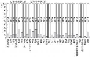 图2 2015年各部门科普人员构成