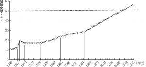 图1-2 新中国成立以来城镇化水平变化曲线图