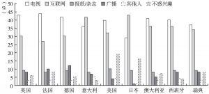 图16 各国国际新闻的主要来源分布比例
