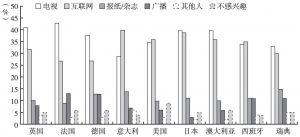 图17 各国国内新闻的主要来源分布比例