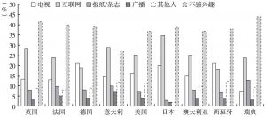 图20 各国八卦新闻的主要来源分布比例